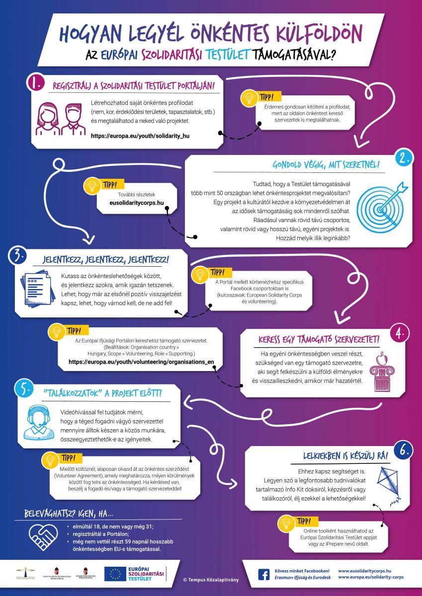 Hogyan legyél önkéntes külföldön? infografika
